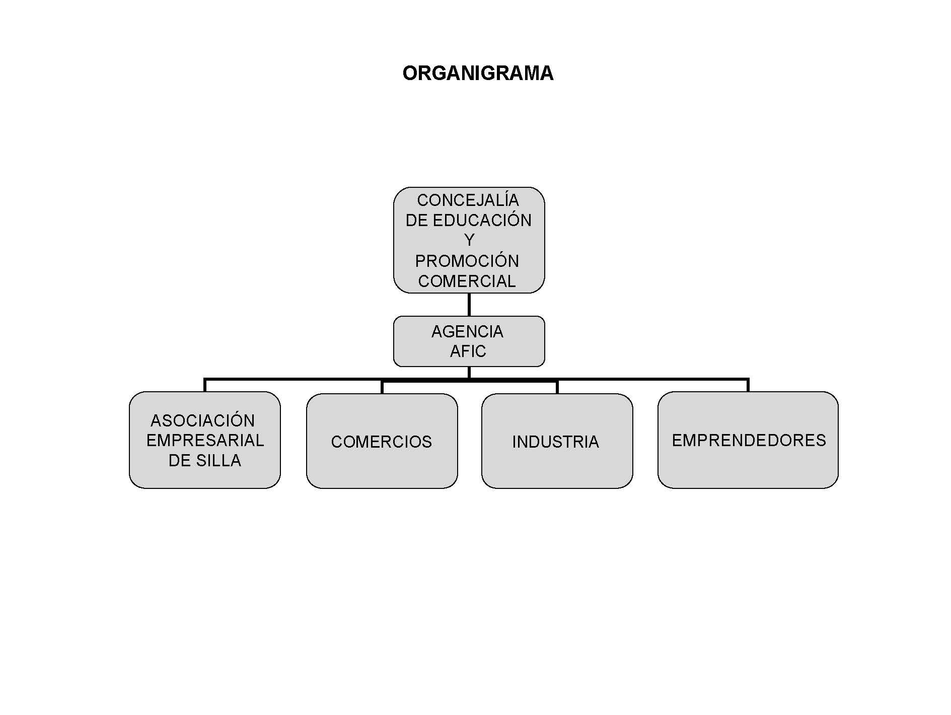Organigrama ajuntament de silla portal del comer sostenible for Ajuntament de silla