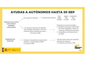 El Gobierno ha acordado con los agentes sociales la prórroga de los beneficios de los ERTE y las ayudas para autónomos hasta el 30 de septiembre.