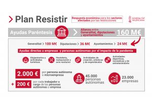 Almoradí firma la adhesión al Plan Resistir de la Generalitat Valenciana