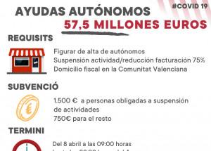 EL DIMECRES 8 D'ABRIL S'OBRI EL TERMINIPER A SOL·LICITAR LES AJUDES DIRECTES A AUTÒNOMS DE LA COMUNITAT VALENCIANA. TOTA LA INFORMACIÓ ACÍ