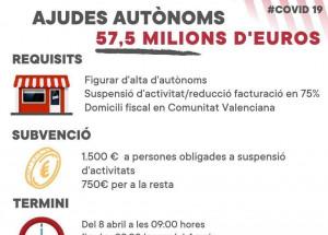 Ajudes urgents a persones treballadores en règim d'autònom afectades per la Covid-19