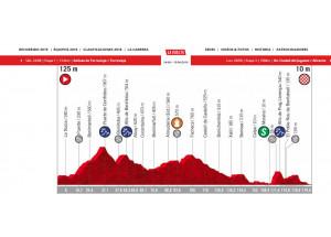 Tot preparat per al pas de la Volta Ciclista a Espanya per Alcoi