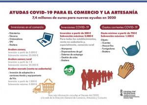 PROGRAMA DE AYUDAS URGENTES PARA EL COMERCIO COMO CONSECUENCIA DE LA COVID-19