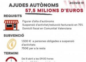AYUDAS URGENTES A PERSONAS AUTÓNOMAS AFECTADAS POR LA COVID-19