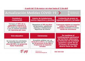Nuevas medidas adicionales en la Comunitat Valenciana, como consecuencia de la situación de crisis sanitaria ocasionada por la Covid-19.